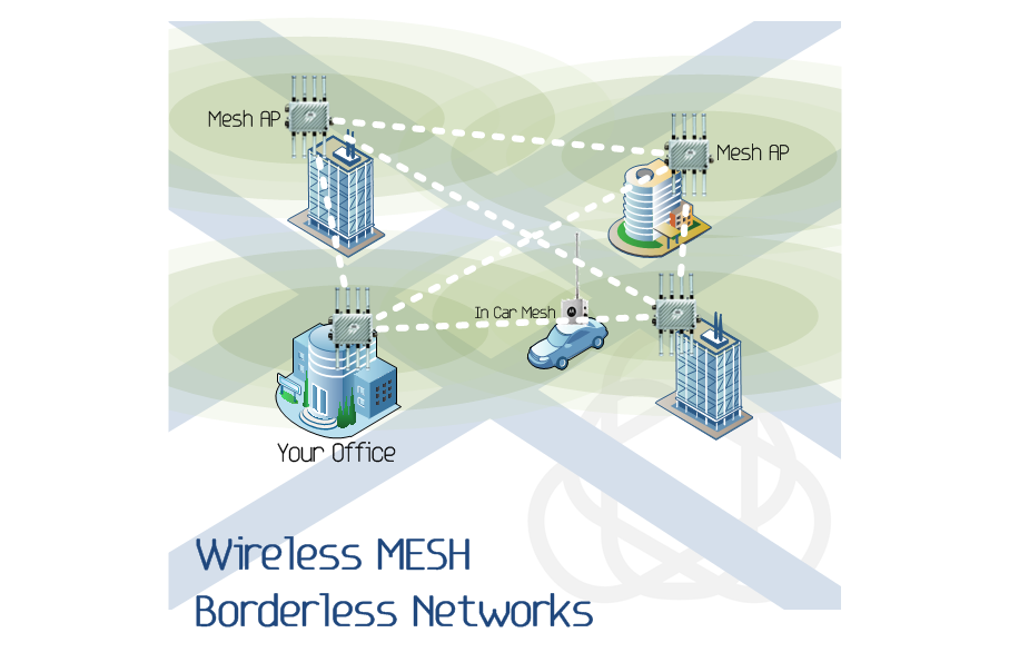 Wireless MESH networks diagram