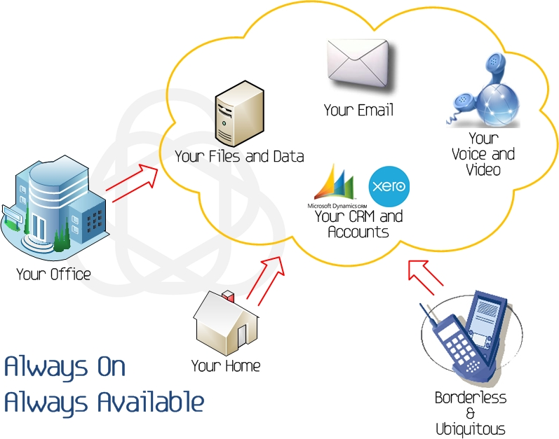 Diagram of cloud based services