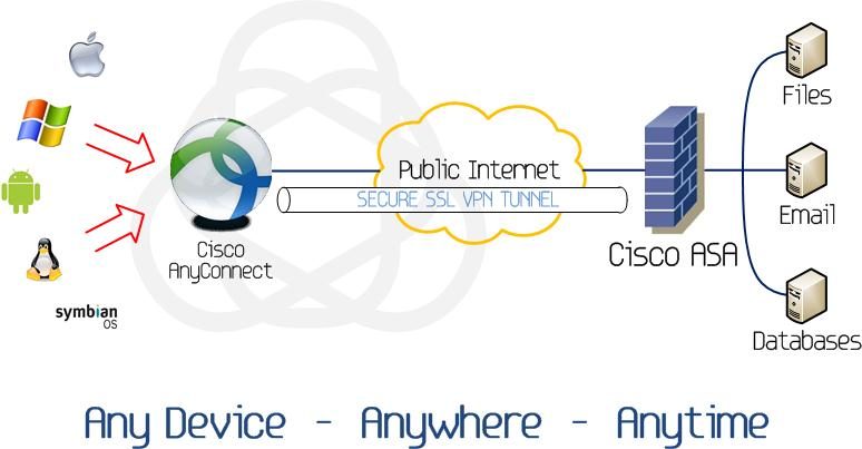 Diagram of network security using Cisco AnyConnect VPN tunnel